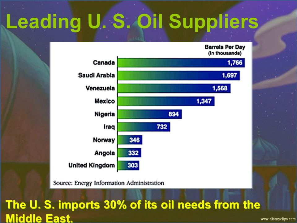 Leading U. S. Oil Suppliers