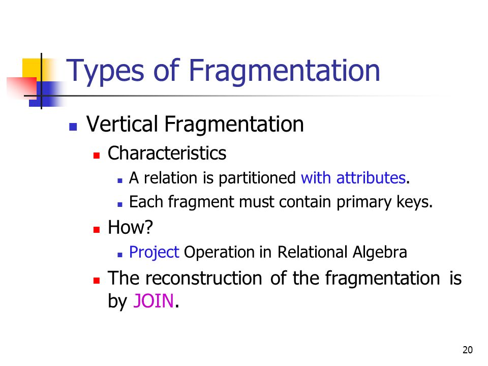 Types of Fragmentation