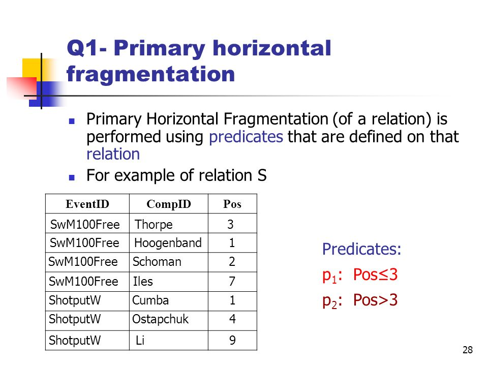 Q1- Primary horizontal fragmentation