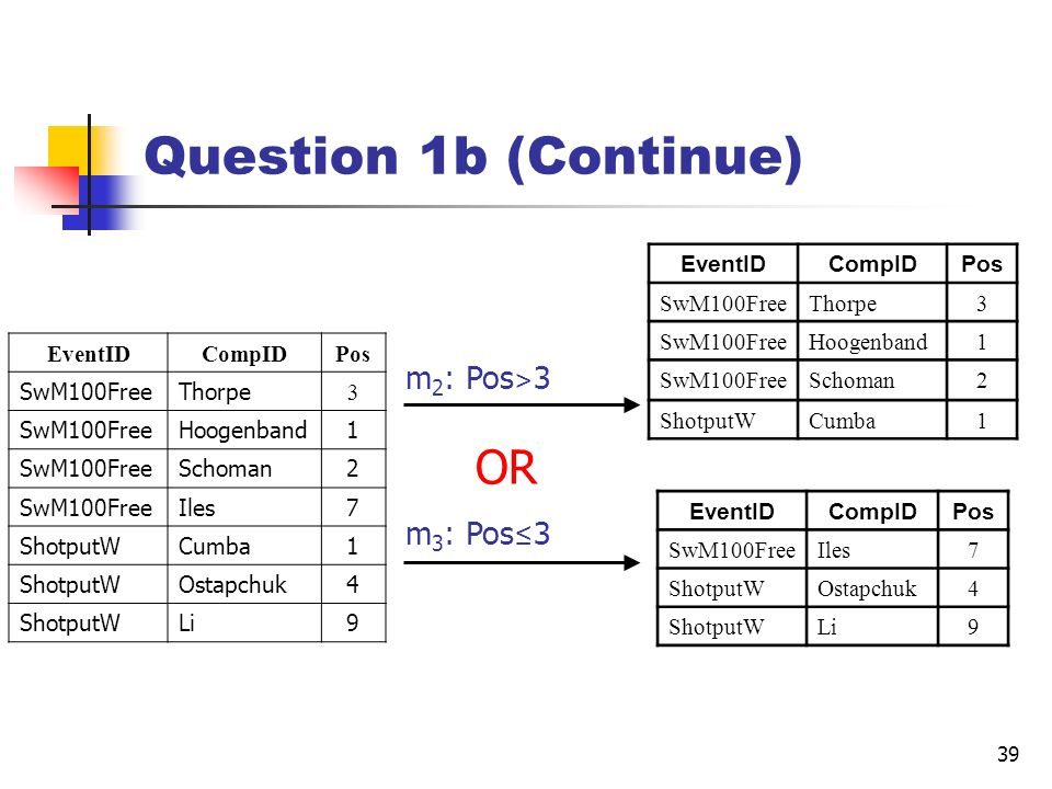 Question 1b (Continue) OR m2: Pos>3 m3: Pos≤3 EventID CompID Pos