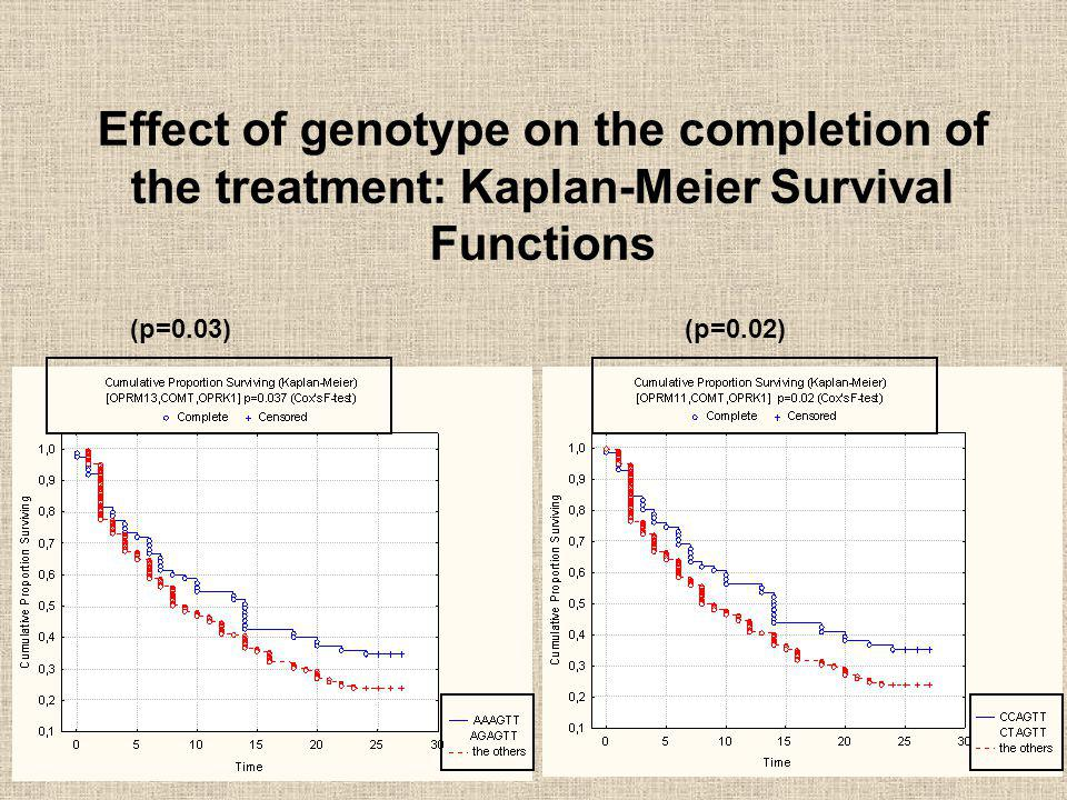Effect of genotype on the completion of the treatment: Kaplan-Meier Survival Functions
