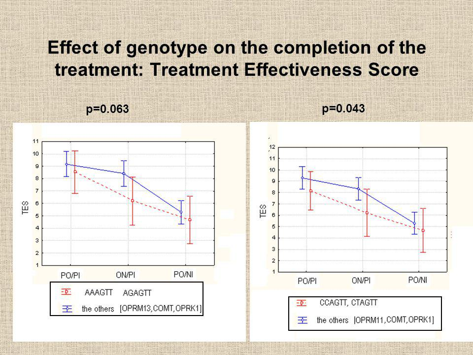 Effect of genotype on the completion of the treatment: Treatment Effectiveness Score