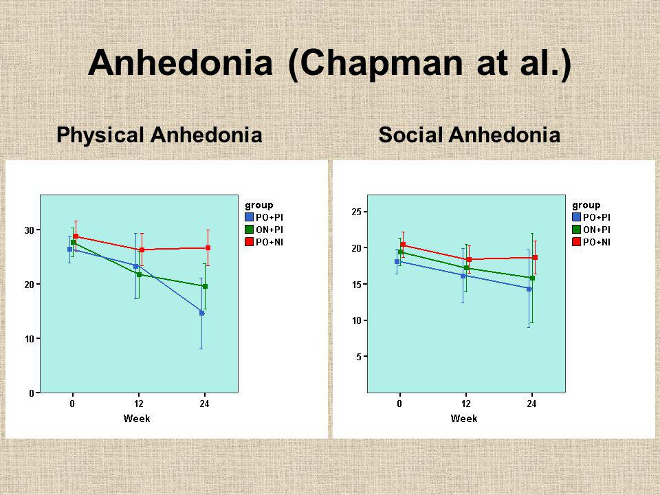 Anhedonia (Chapman at al.)