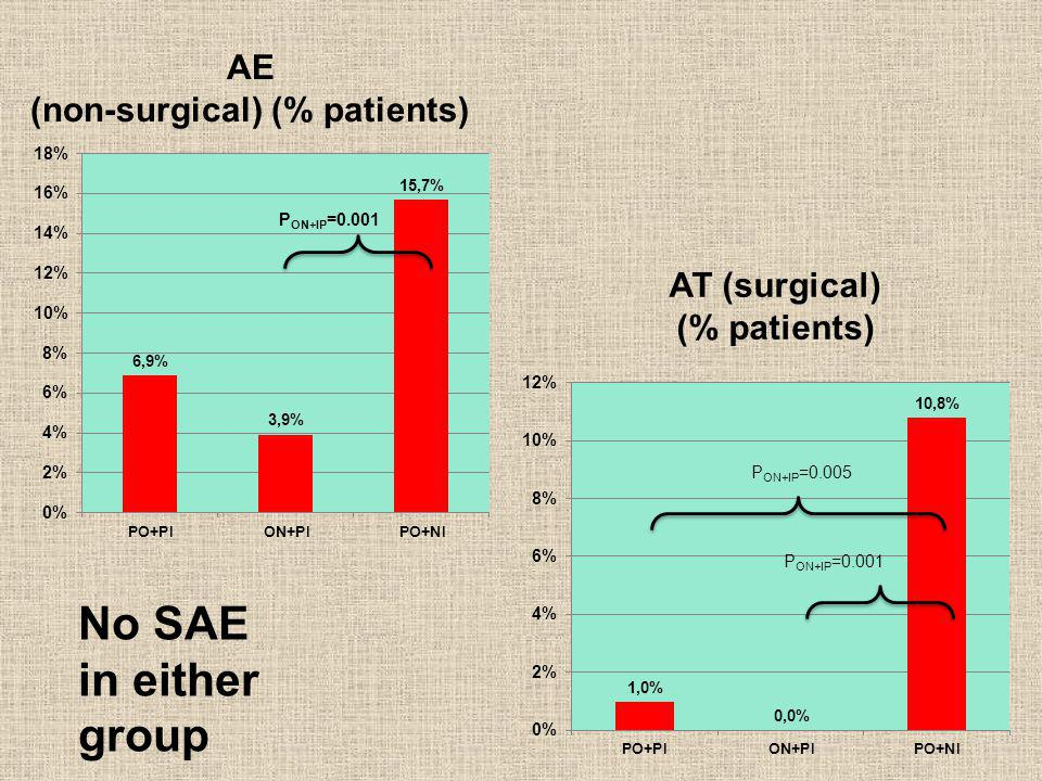 AE (non-surgical) (% patients)