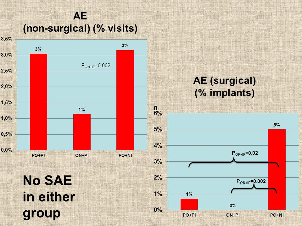 AE (non-surgical) (% visits)