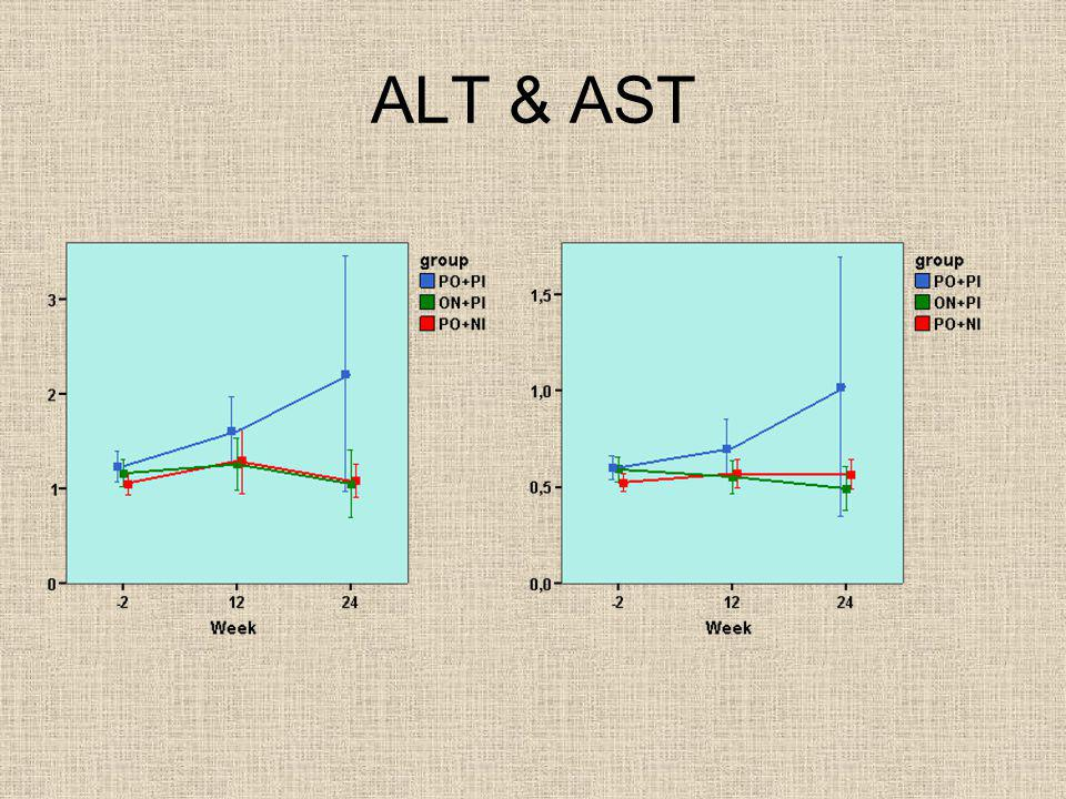 ALT & AST Достоверных различий по АЛТ и АСТ нет Нет вы уже спрашивали….