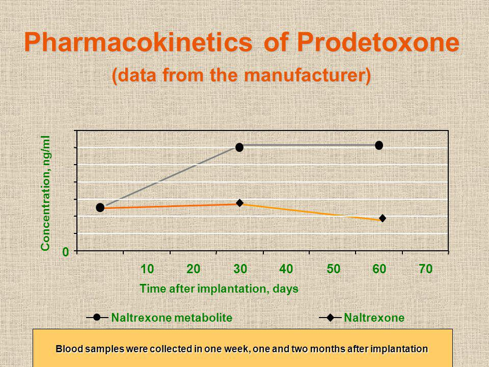 Pharmacokinetics of Prodetoxone (data from the manufacturer)