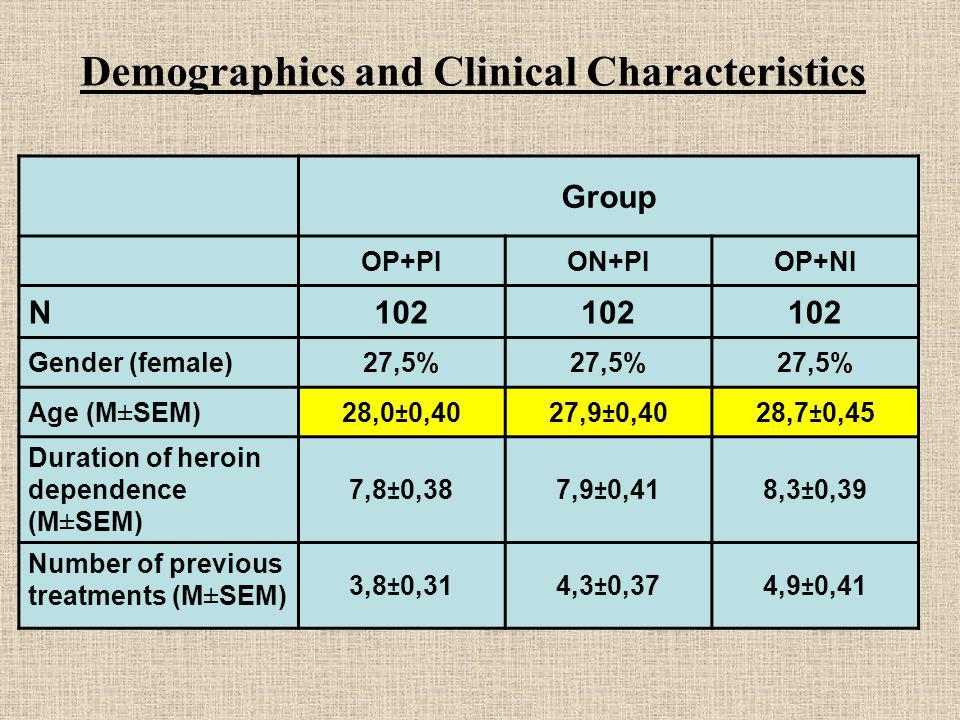 Demographics and Clinical Characteristics