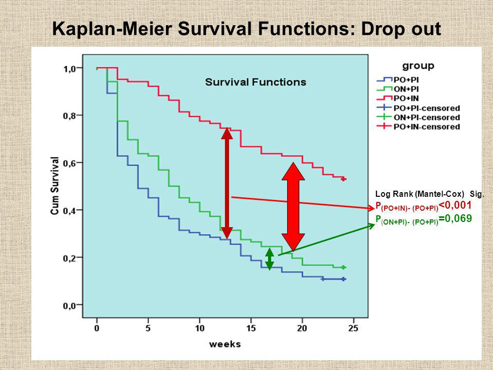 Kaplan-Meier Survival Functions: Drop out