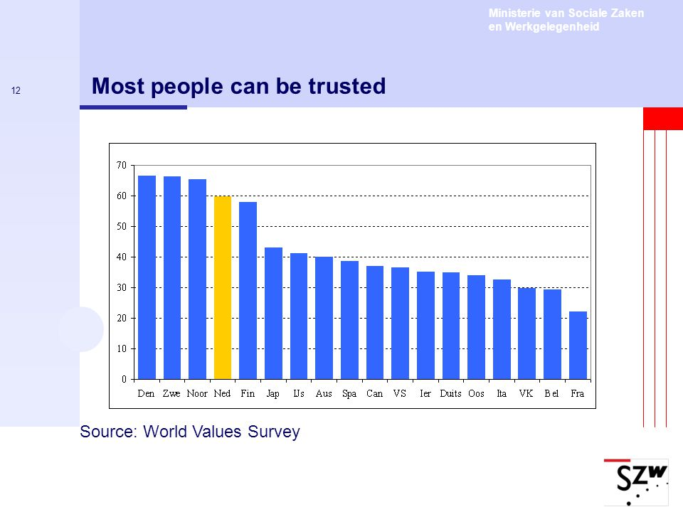 Most people can be trusted