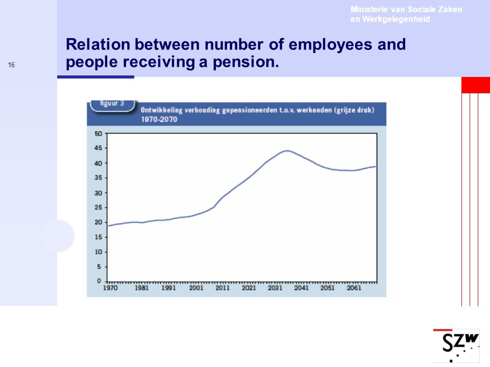 Relation between number of employees and people receiving a pension.
