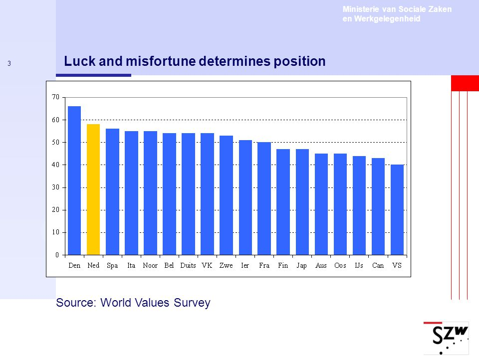 Luck and misfortune determines position