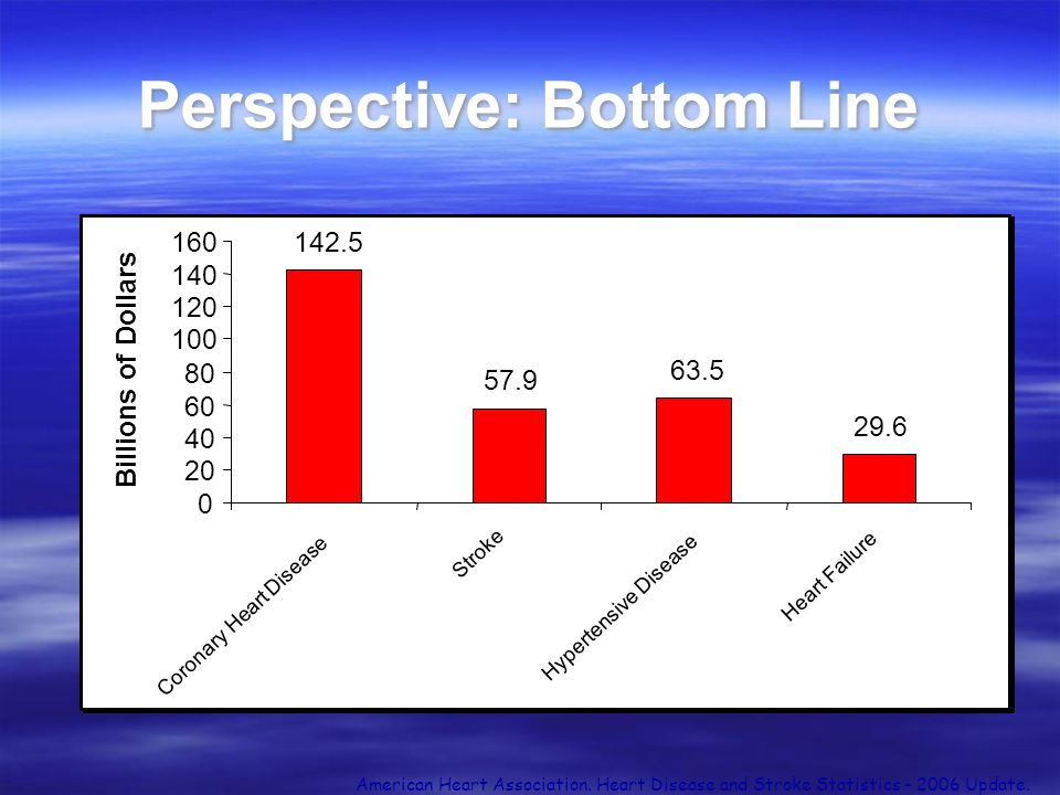 Perspective: Bottom Line