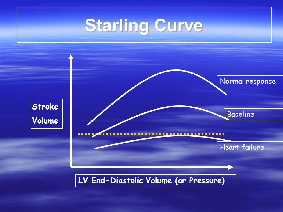 Starling Curve Stroke Volume LV End-Diastolic Volume (or Pressure)