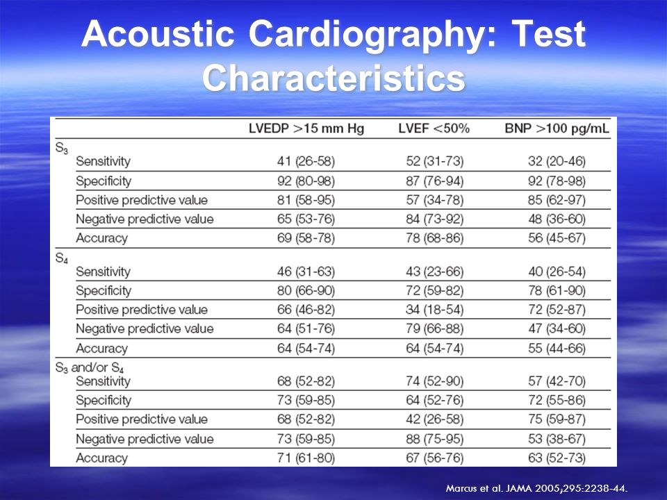 Acoustic Cardiography: Test Characteristics