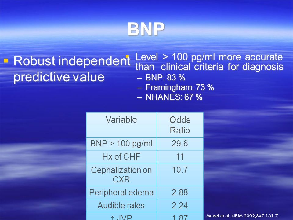 BNP Robust independent predictive value