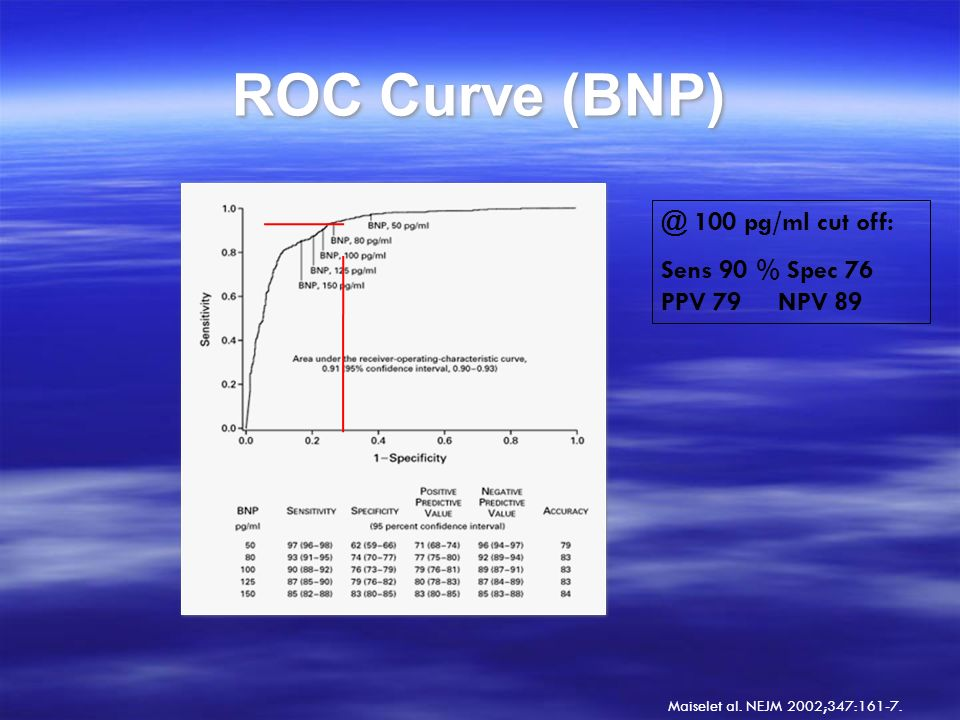 ROC Curve (BNP) @ 100 pg/ml cut off: Sens 90 % Spec 76 PPV 79 NPV 89