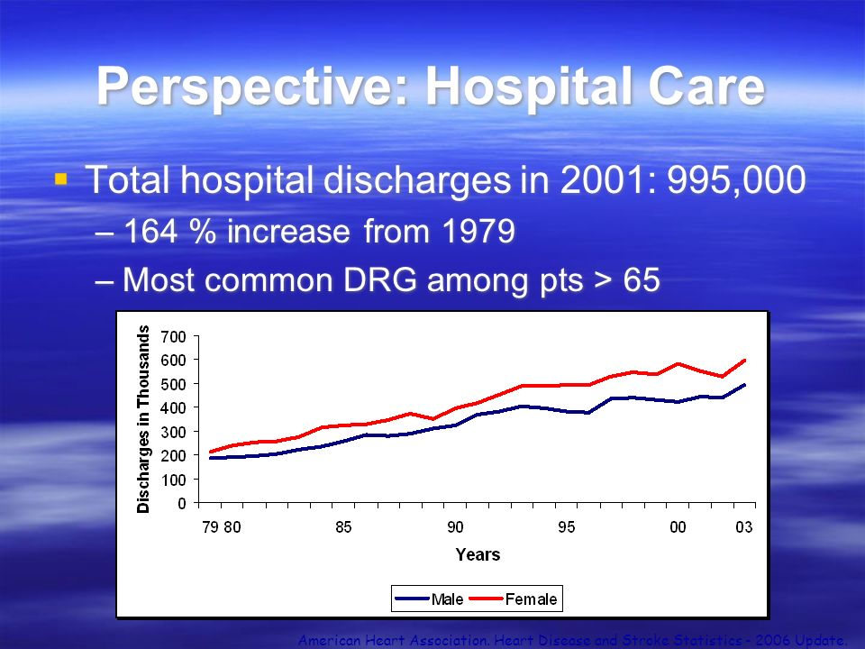 Perspective: Hospital Care