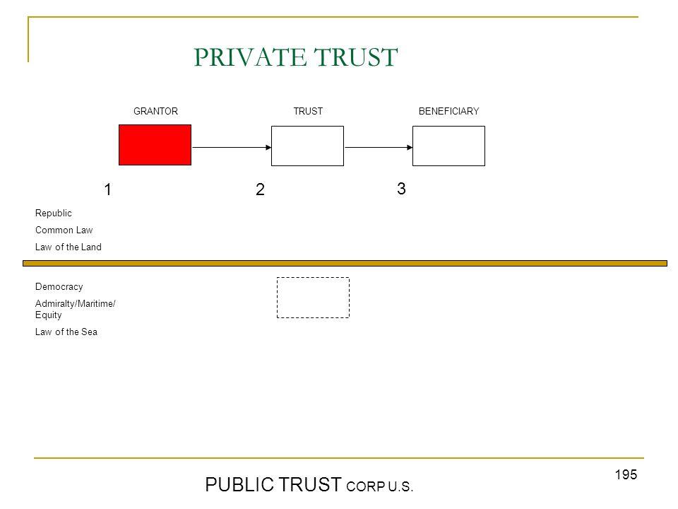 PRIVATE TRUST PUBLIC TRUST CORP U.S. 1 2 3 GRANTOR TRUST BENEFICIARY