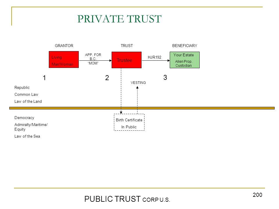 PRIVATE TRUST PUBLIC TRUST CORP U.S. 1 2 3 Trustee GRANTOR TRUST