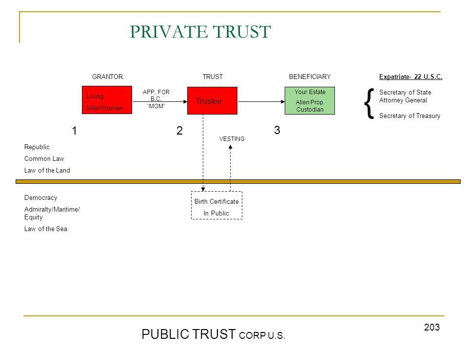 { PRIVATE TRUST PUBLIC TRUST CORP U.S. 1 2 3 Trustee GRANTOR TRUST
