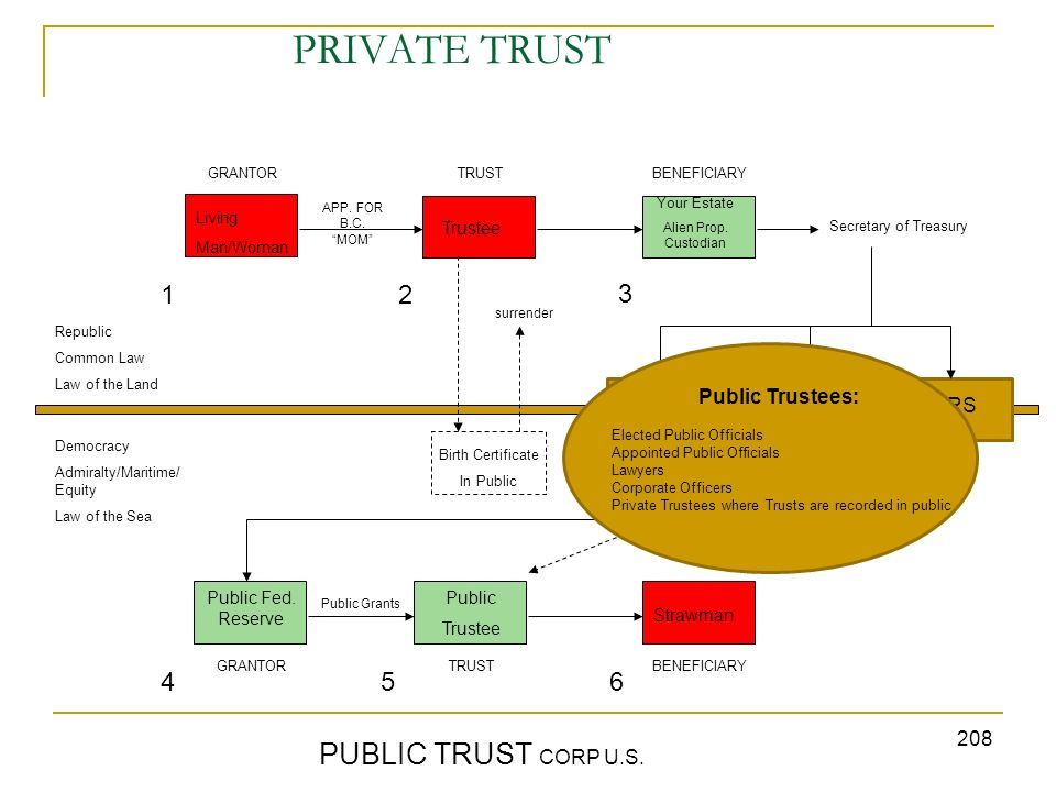 PRIVATE TRUST PUBLIC TRUST CORP U.S. 1 2 3 4 5 6 Public Trustees: DTC