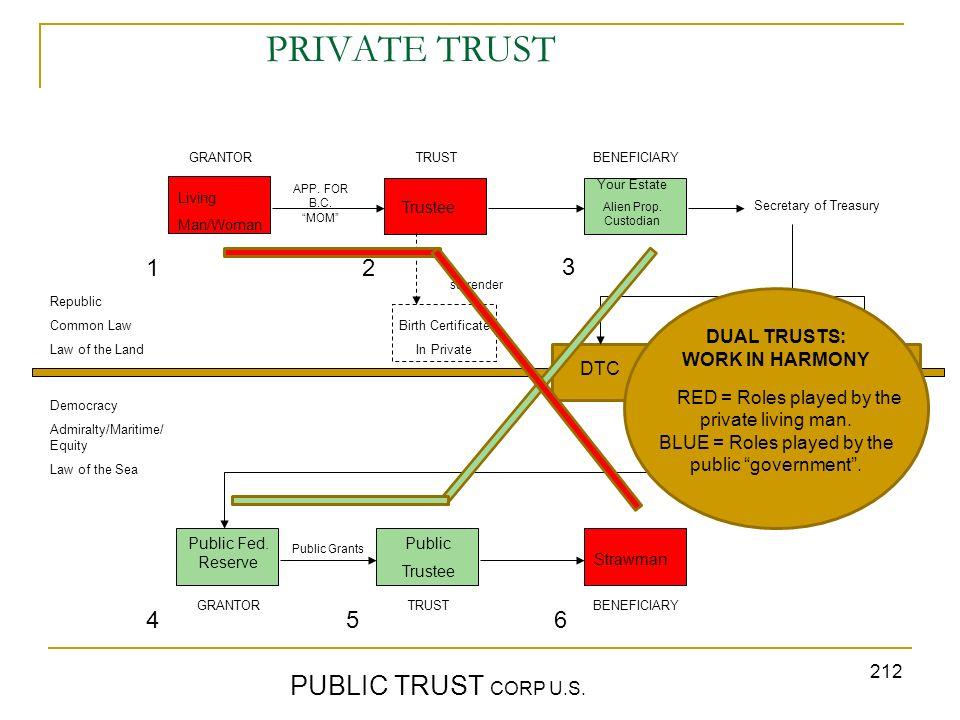 PRIVATE TRUST PUBLIC TRUST CORP U.S. 1 2 3 4 5 6 DUAL TRUSTS: