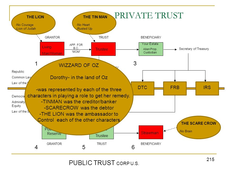 PRIVATE TRUST PUBLIC TRUST CORP U.S. 1 2 3 4 5 6 WIZZARD OF OZ