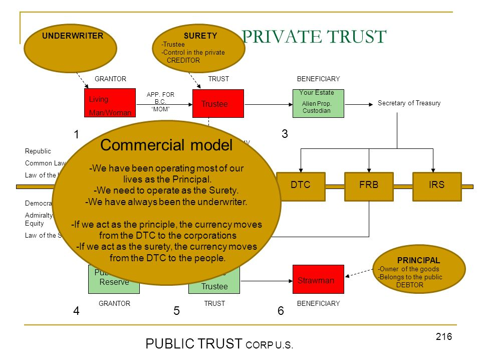 PRIVATE TRUST Commercial model PUBLIC TRUST CORP U.S. 1 2 3 4 5 6