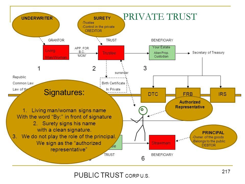 PRIVATE TRUST Signatures: PUBLIC TRUST CORP U.S. 1 2 3 4 5 6