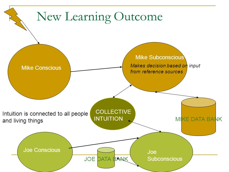 New Learning Outcome Event Mike Subconscious Mike Conscious