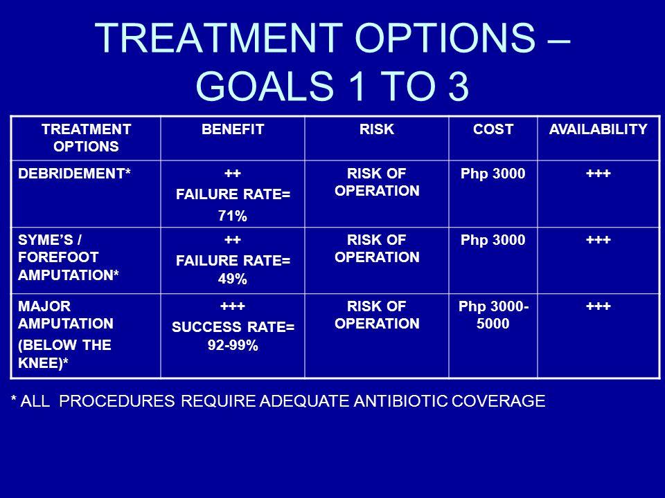 TREATMENT OPTIONS – GOALS 1 TO 3