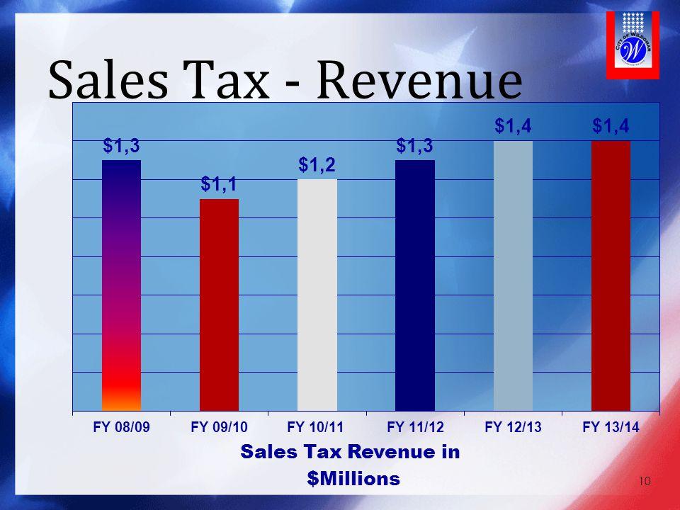 Sales Tax - Revenue Our Sales Tax Revenues…..