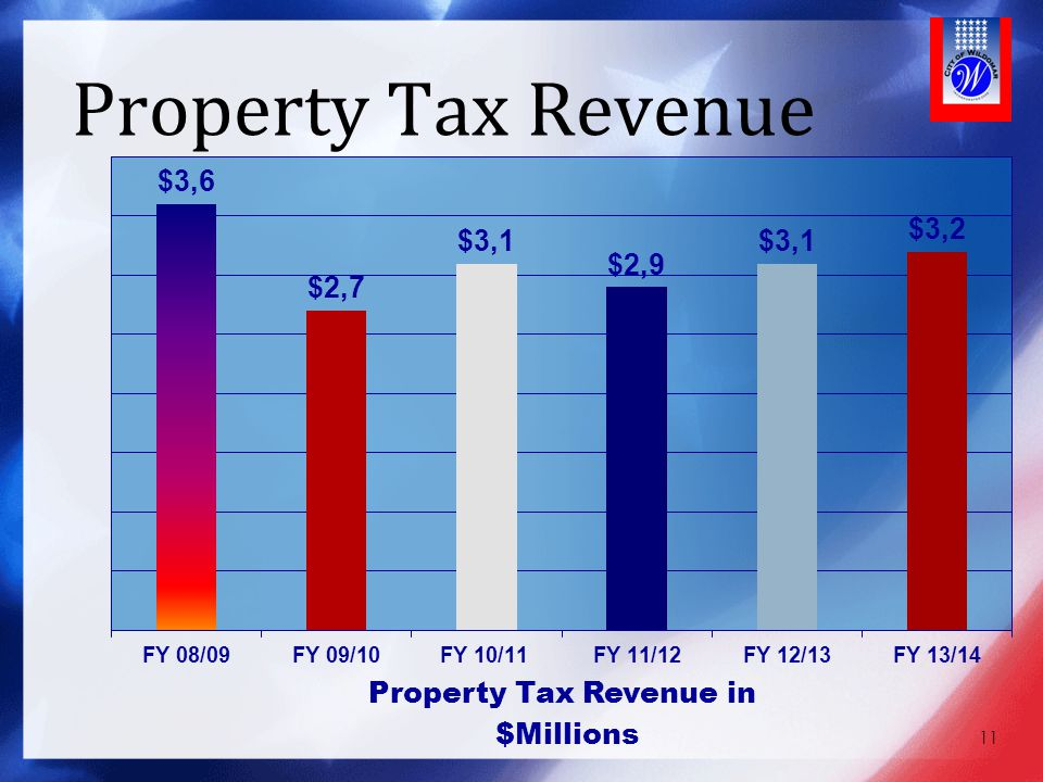 Property Tax Revenue Our Property Taxes have recovered,