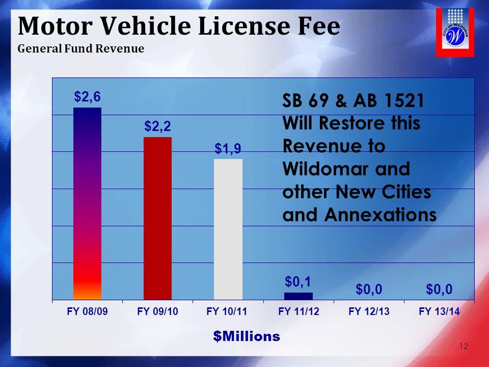 Motor Vehicle License Fee General Fund Revenue