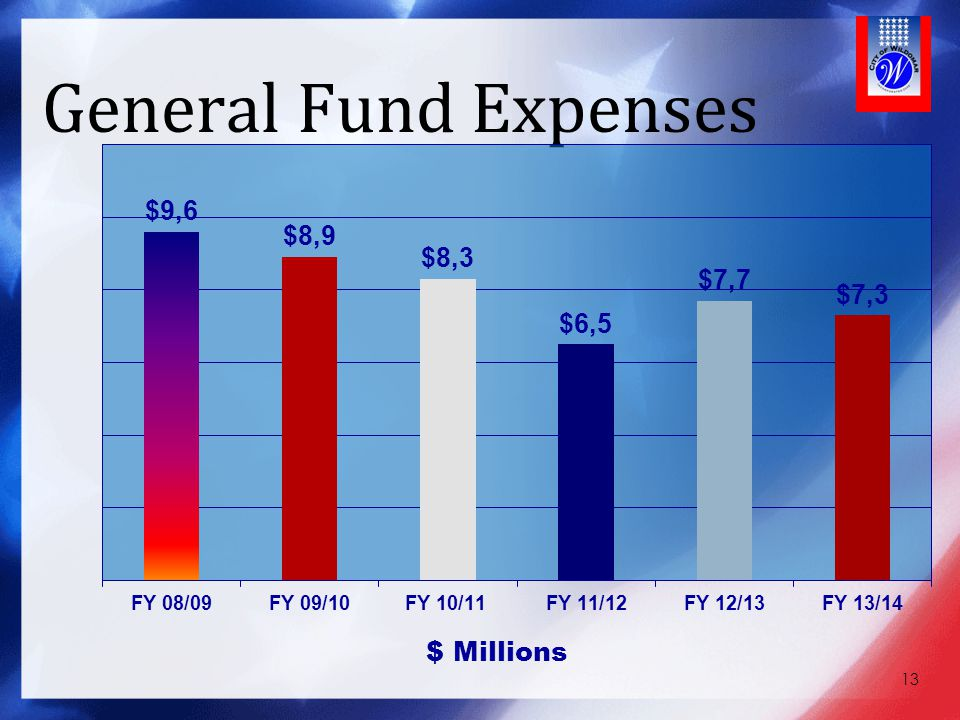 General Fund Expenses With these Fiscal Challenges