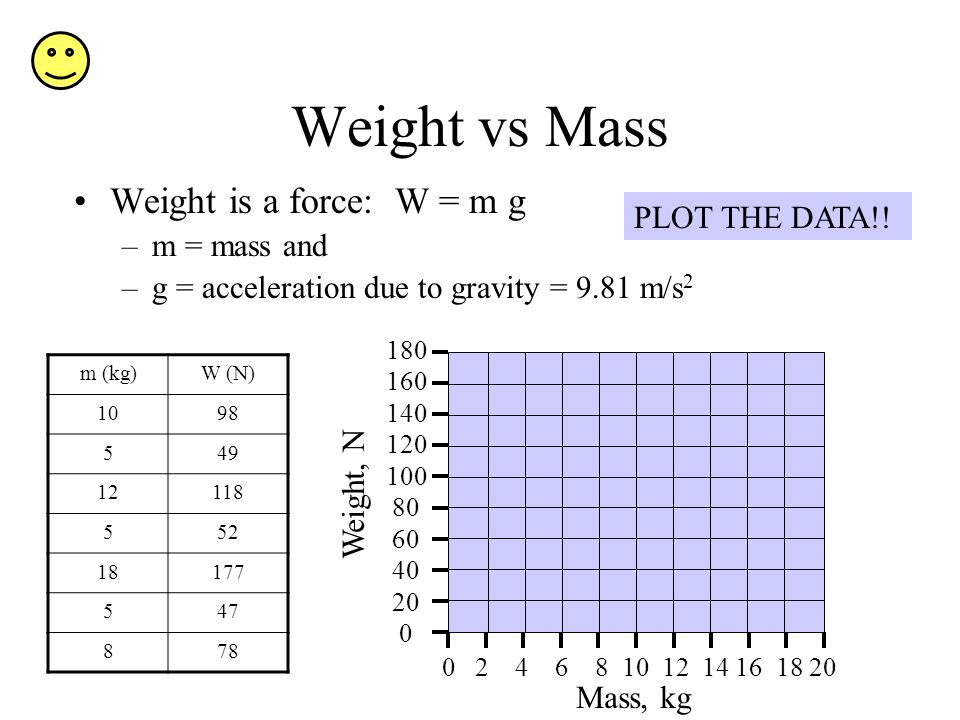 Weight vs Mass Weight is a force: W = m g PLOT THE DATA!! m = mass and