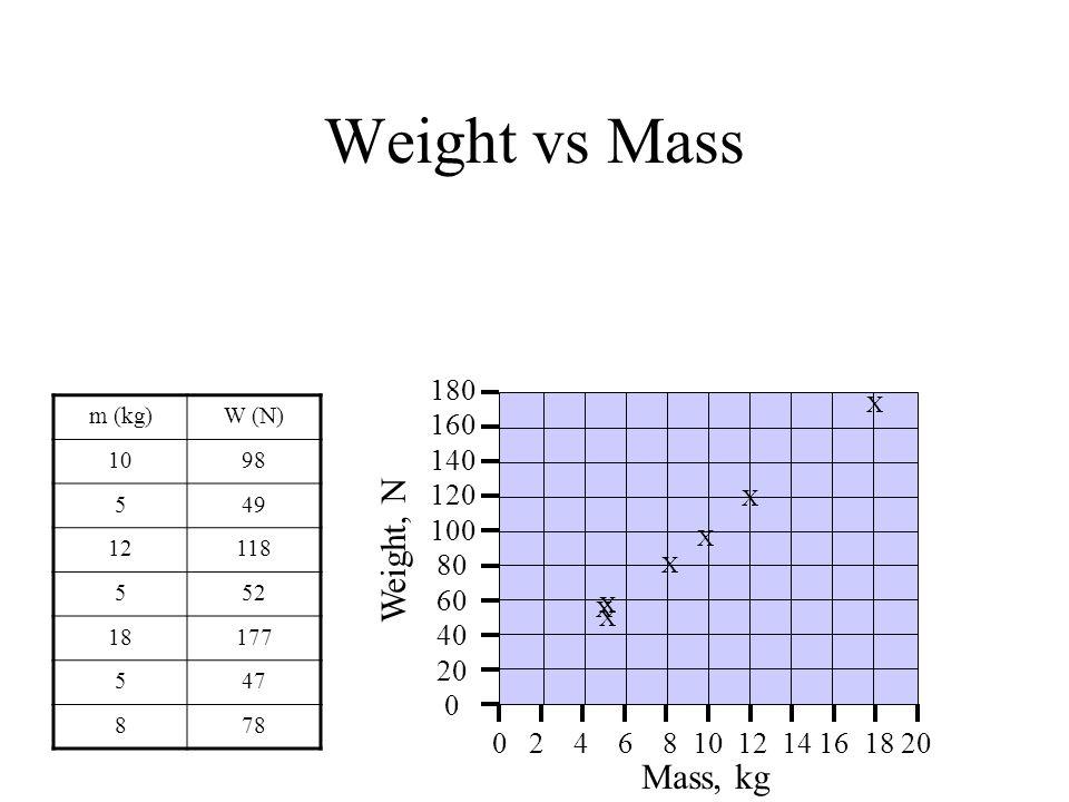 Weight vs Mass Weight, N Mass, kg 180 160 140 120 100 80 60 40 20