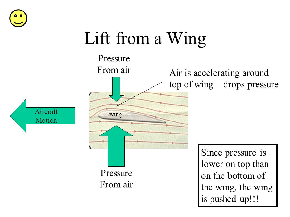 Lift from a Wing Pressure From air Air is accelerating around