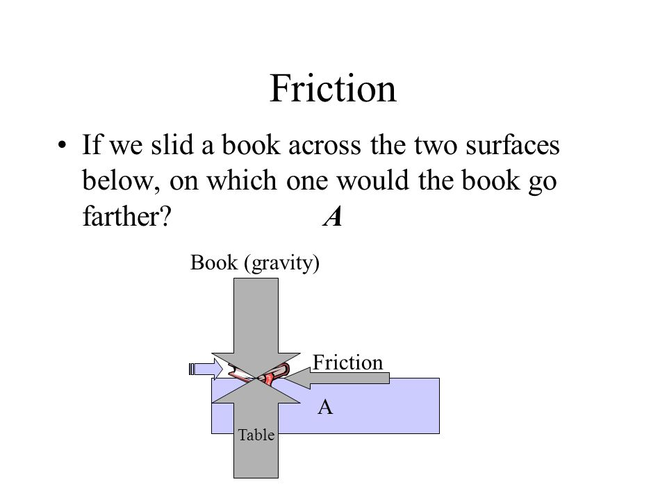 Friction If we slid a book across the two surfaces below, on which one would the book go farther A.