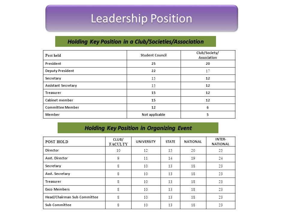 Leadership Position Holding Key Position in a Club/Societies/Association. Post held. Student Council.