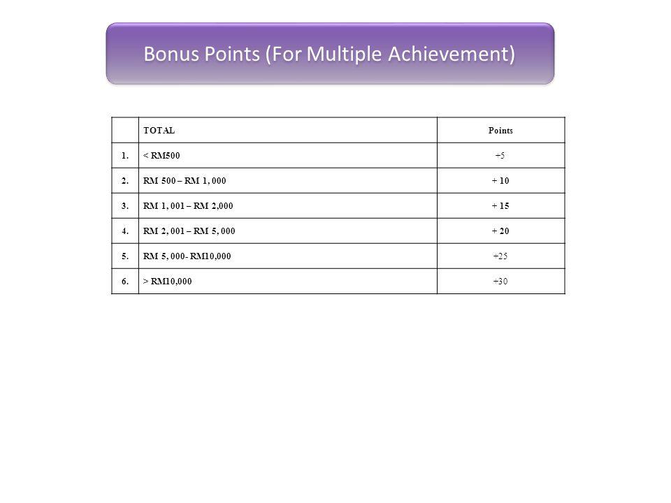 Bonus Points (For Multiple Achievement)