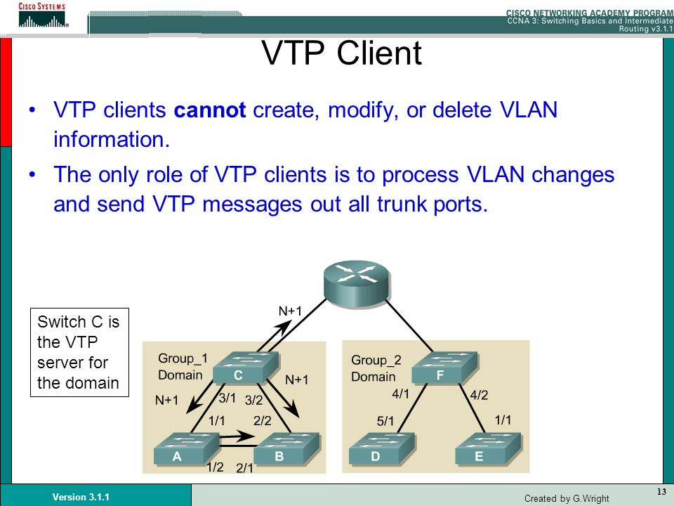 VTP Client VTP clients cannot create, modify, or delete VLAN information.