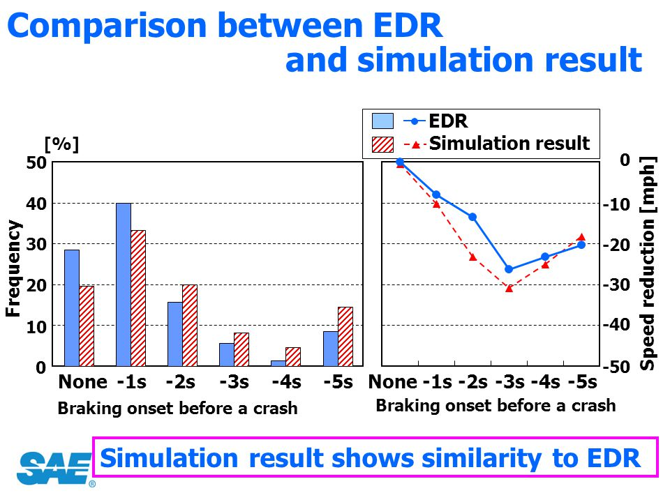Comparison between EDR