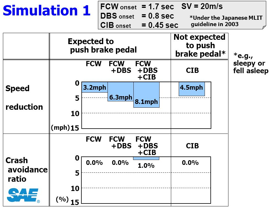 Simulation 1 FCW onset DBS onset CIB onset