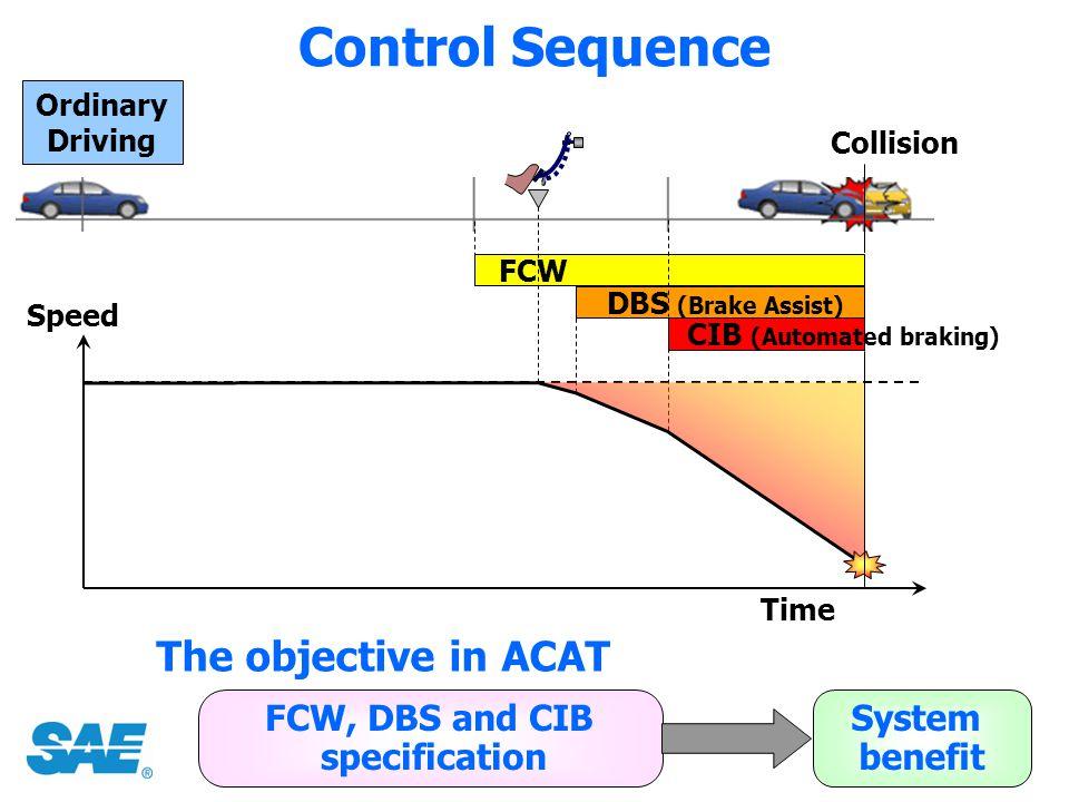 CIB (Automated braking)