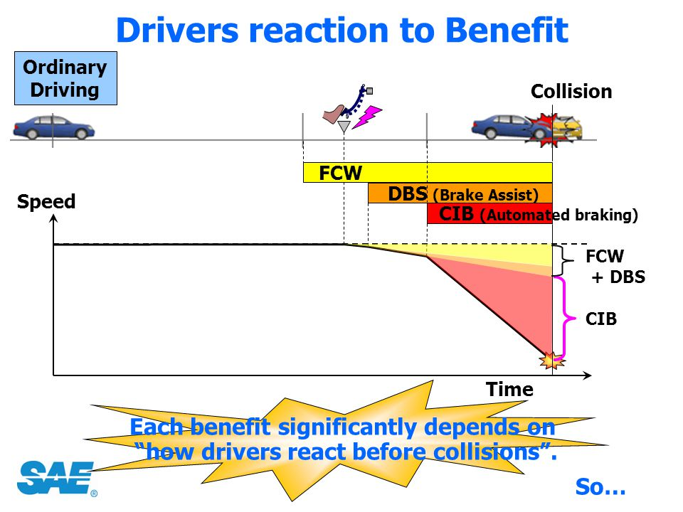 Drivers reaction to Benefit