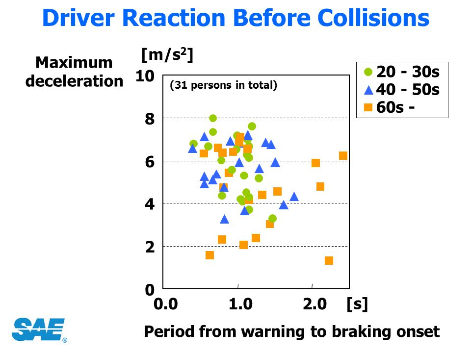 Driver Reaction Before Collisions