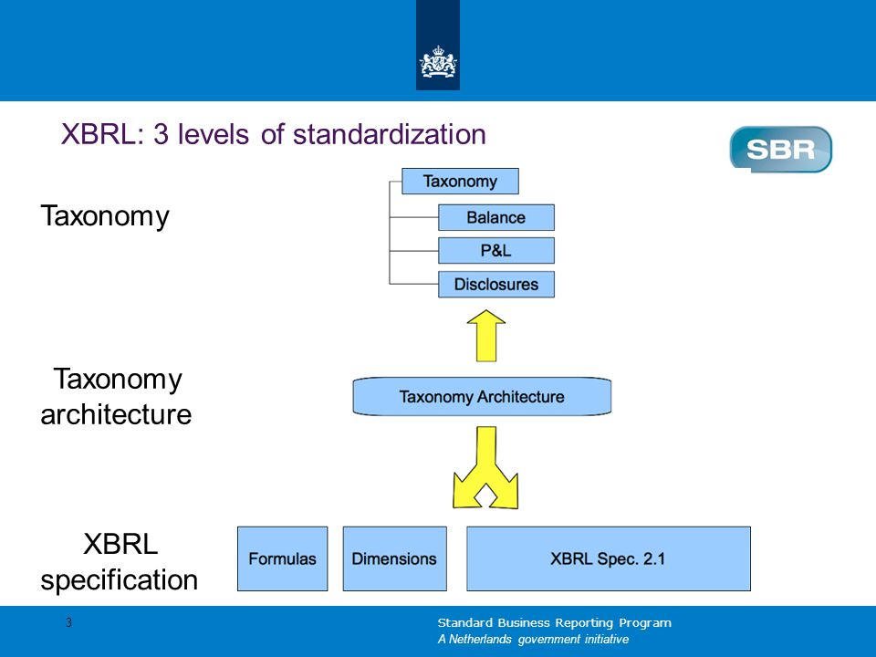XBRL: 3 levels of standardization