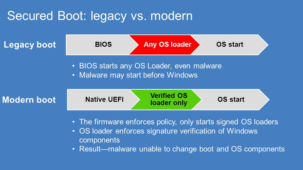 Verified OS loader only